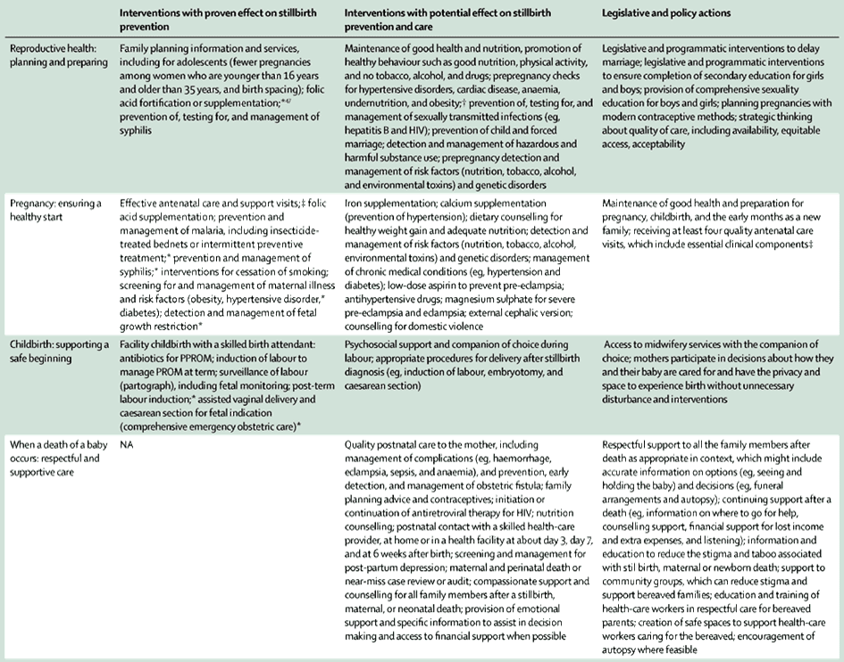 Interventions and action to prevent and respond to stillbirths along the continuum of women's and children's health care