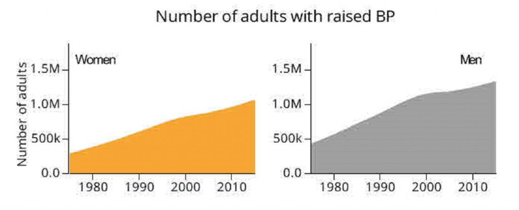 Number of adults with raised BP