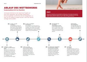 S4K_International_Projekthandbuch_Zeitstrahl